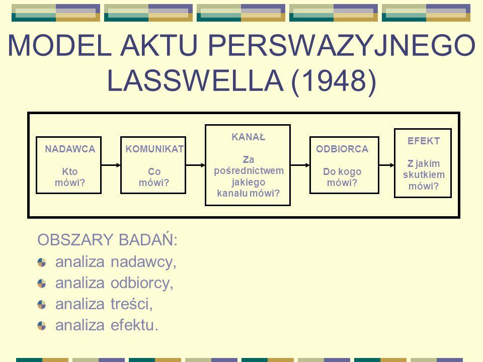 MODEL AKTU PERSWAZYJNEGO LASSWELLA (1948)