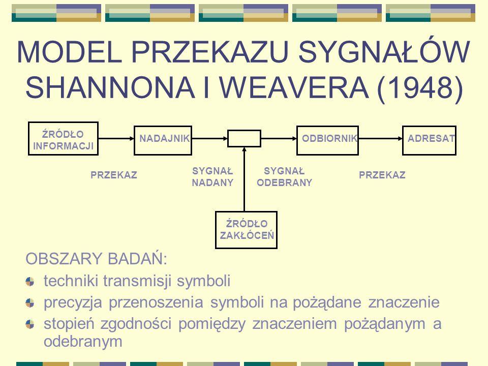 MODEL PRZEKAZU SYGNAŁÓW SHANNONA I WEAVERA (1948)