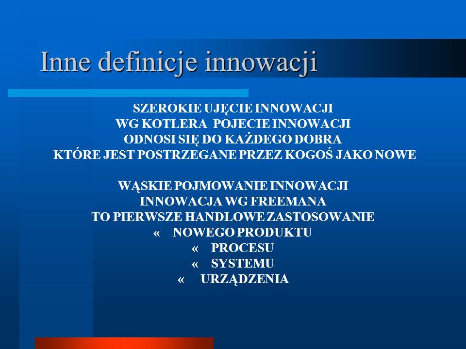 Inne definicje innowacji