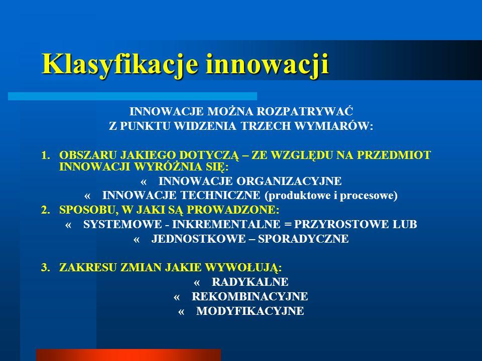Klasyfikacje innowacji