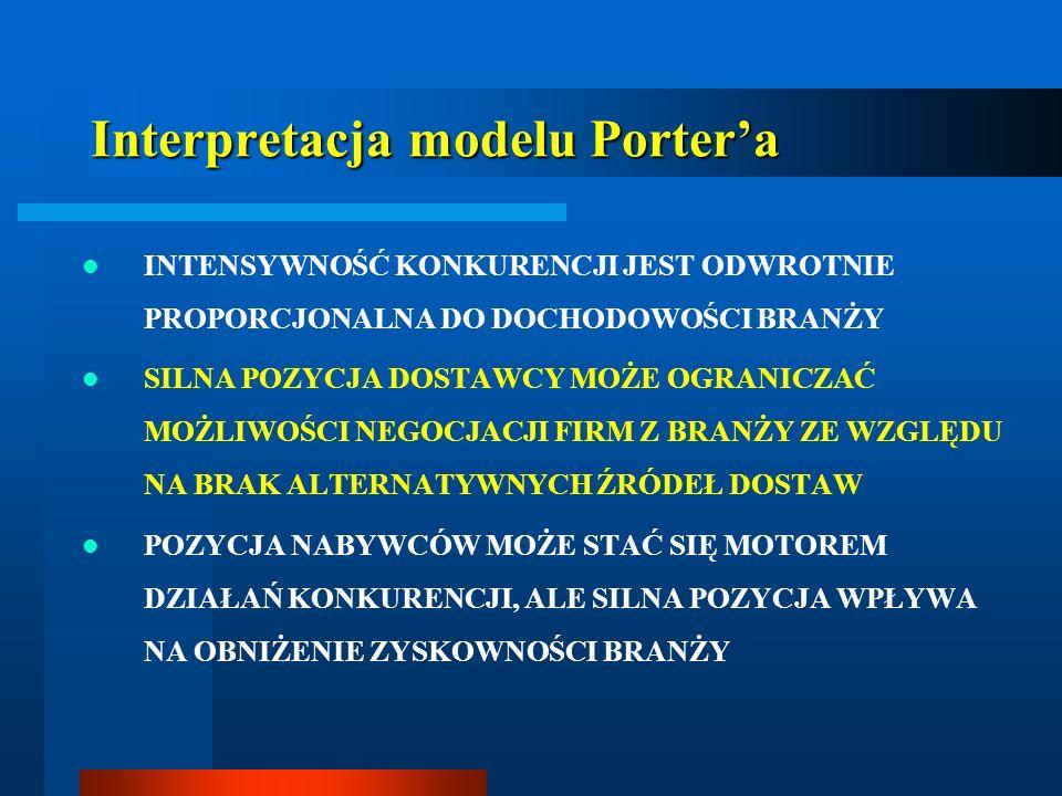 Interpretacja modelu Porter'a