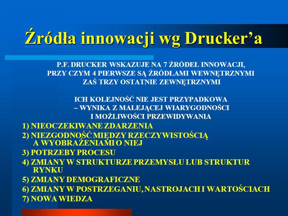 Źródła innowacji wg Drucker'a