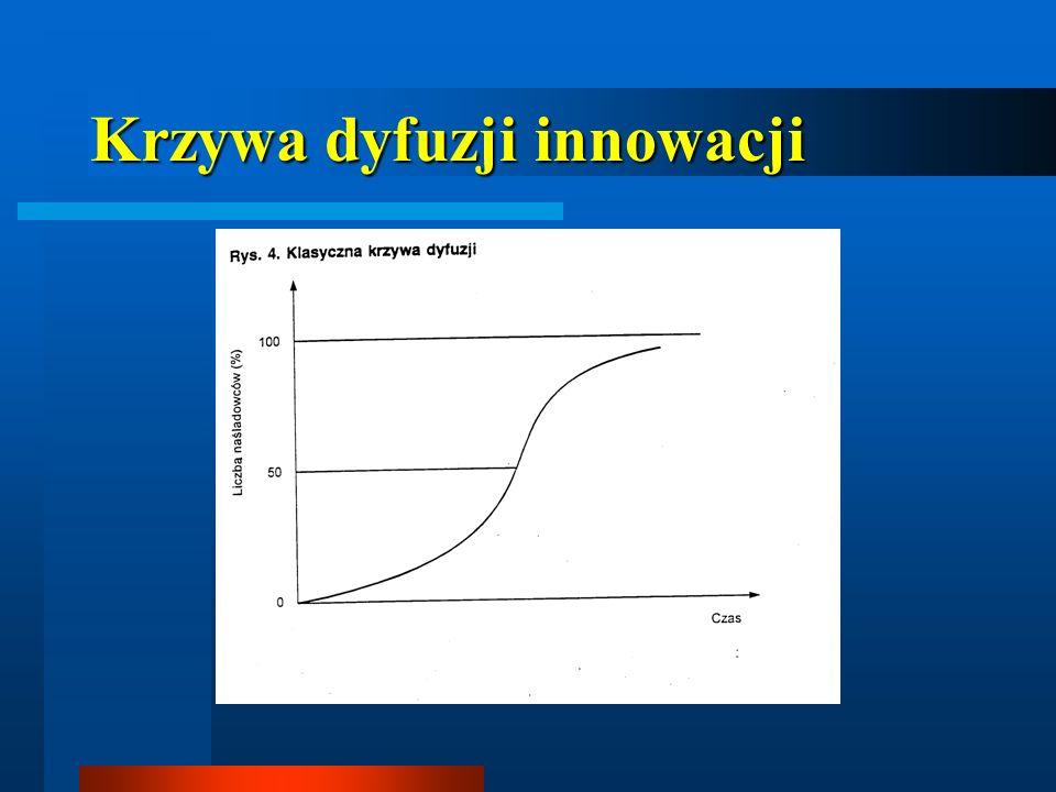 Krzywa dyfuzji innowacji