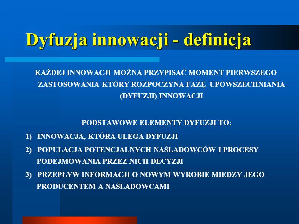 Dyfuzja innowacji - definicja