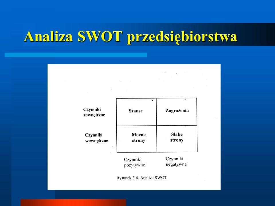 Analiza SWOT przedsiębiorstwa