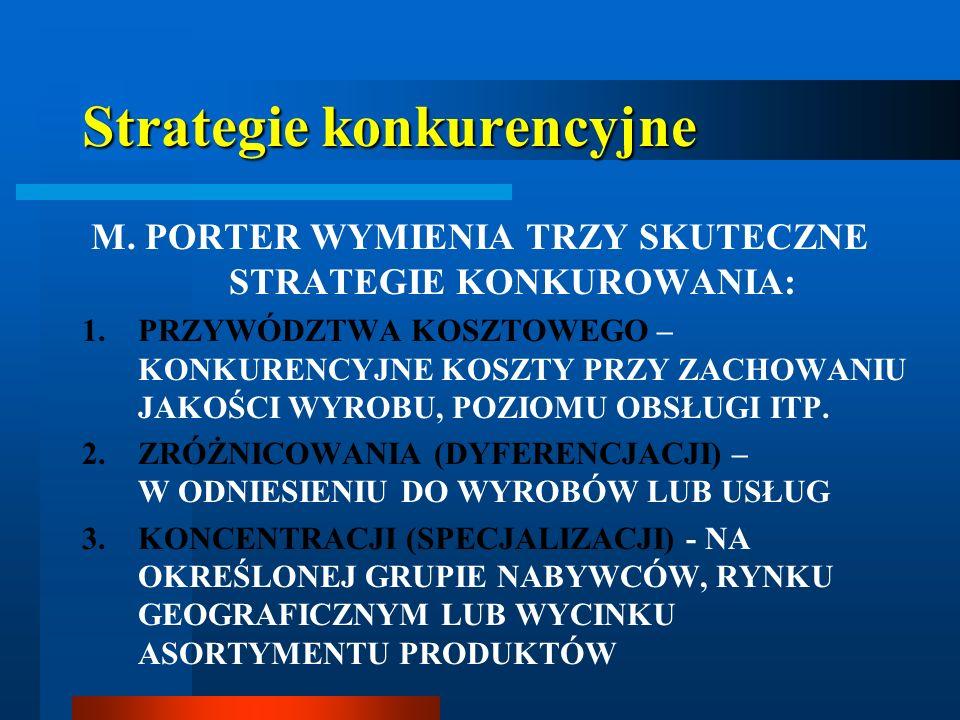 Strategie konkurencyjne