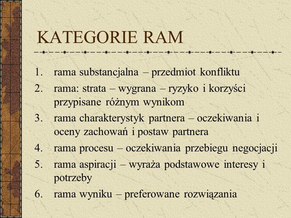KATEGORIE RAM rama substancjalna – przedmiot konfliktu