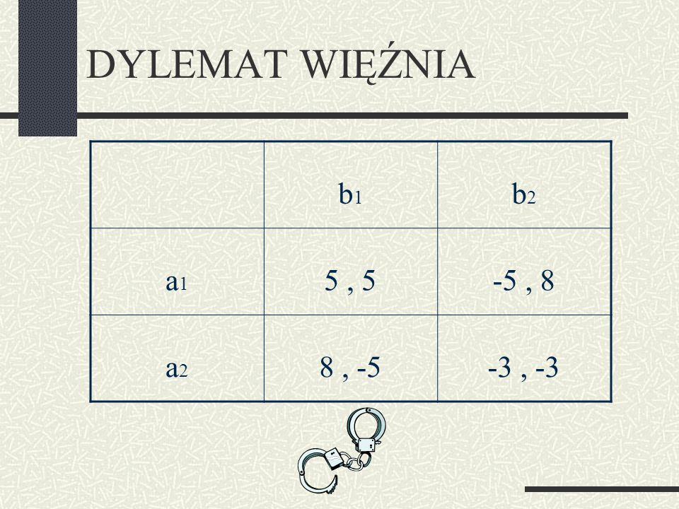 DYLEMAT WIĘŹNIA b1 b2 a1 5 , 5 -5 , 8 a2 8 , -5 -3 , -3