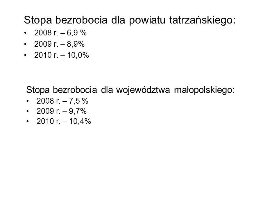 Stopa bezrobocia dla powiatu tatrzańskiego: