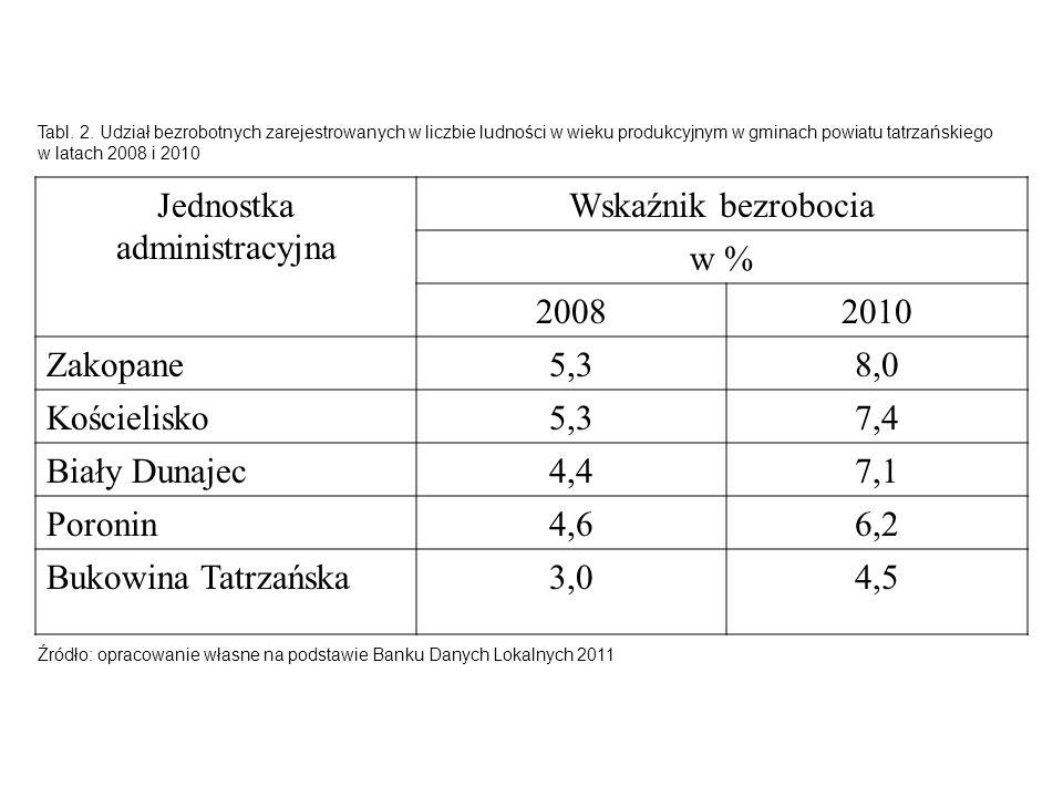 Jednostka administracyjna Wskaźnik bezrobocia w % 2008 2010 Zakopane