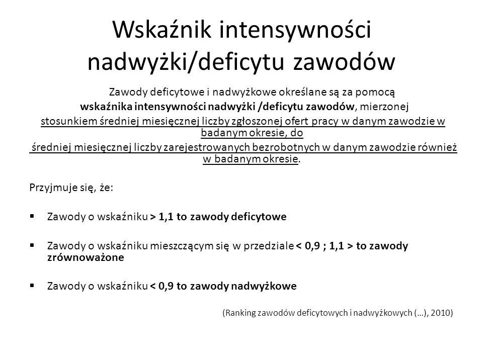 Wskaźnik intensywności nadwyżki/deficytu zawodów