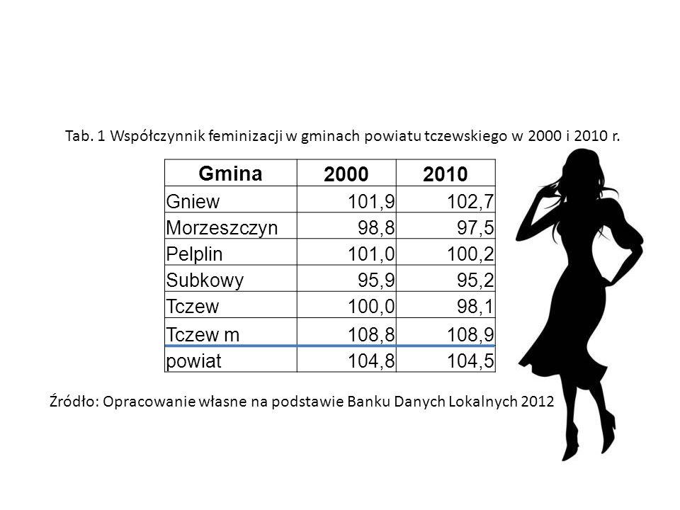 Gmina 2000 2010 Gniew 101,9 102,7 Morzeszczyn 98,8 97,5 Pelplin 101,0