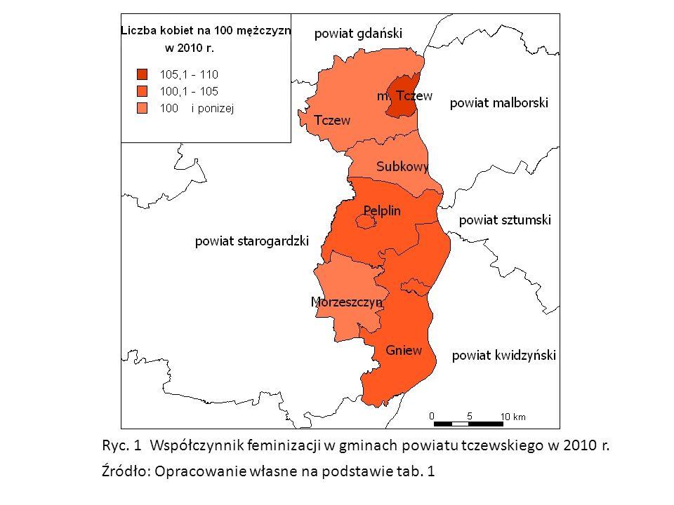 Ryc. 1 Współczynnik feminizacji w gminach powiatu tczewskiego w 2010 r.