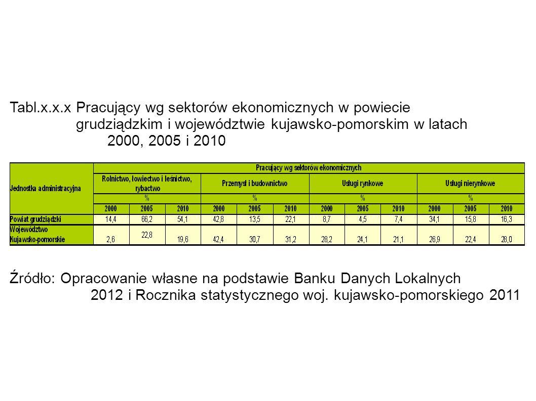 Tabl.x.x.x Pracujący wg sektorów ekonomicznych w powiecie