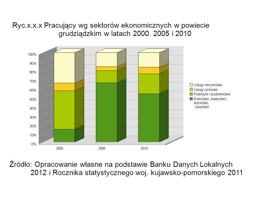 Ryc. x. x. x Pracujący wg sektorów ekonomicznych w powiecie