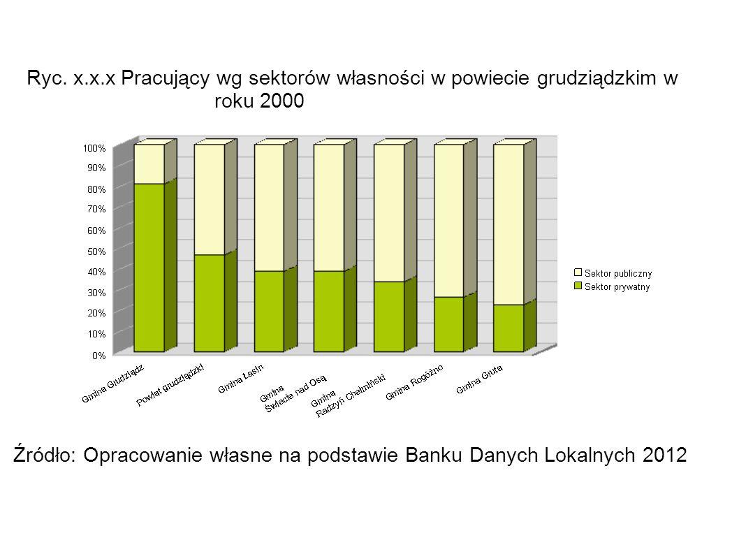 Ryc. x. x. x Pracujący wg sektorów własności w powiecie grudziądzkim w