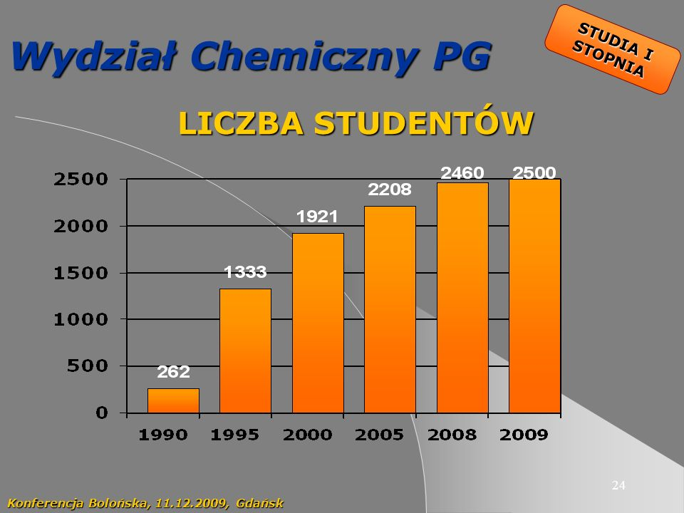 Wydział Chemiczny PG LICZBA STUDENTÓW STUDIA I STOPNIA