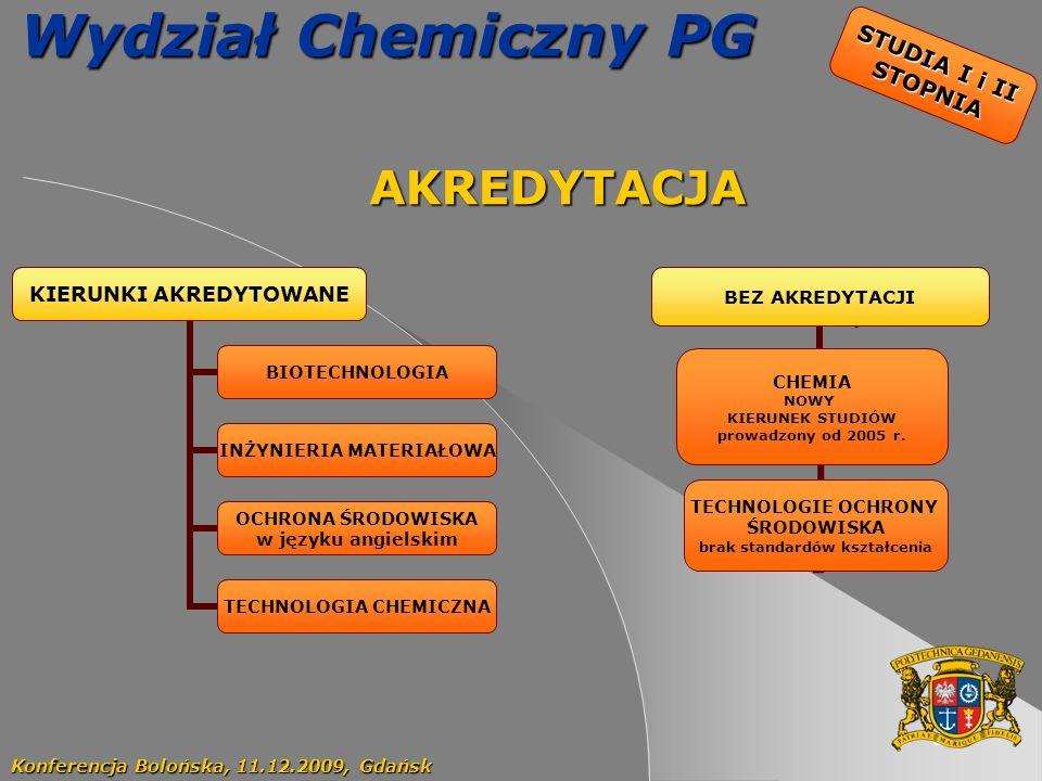 Wydział Chemiczny PG AKREDYTACJA STUDIA I i II STOPNIA