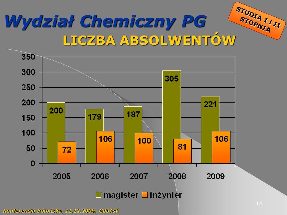 Wydział Chemiczny PG LICZBA ABSOLWENTÓW STUDIA I i II STOPNIA