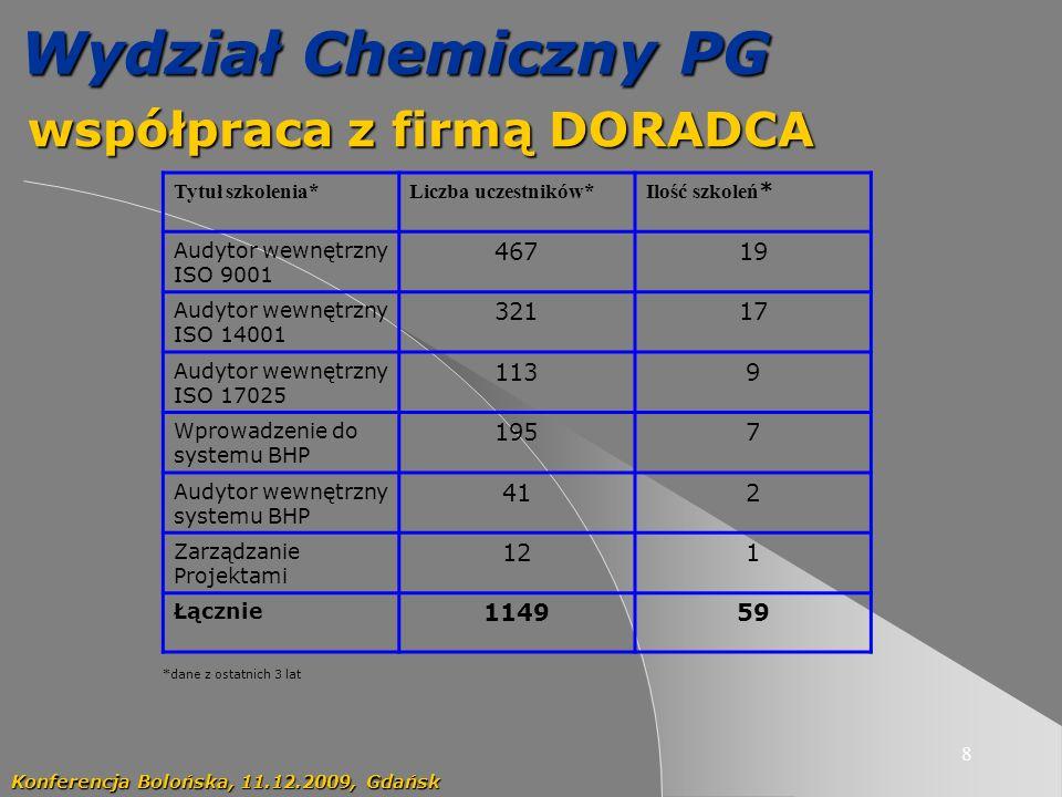 współpraca z firmą DORADCA