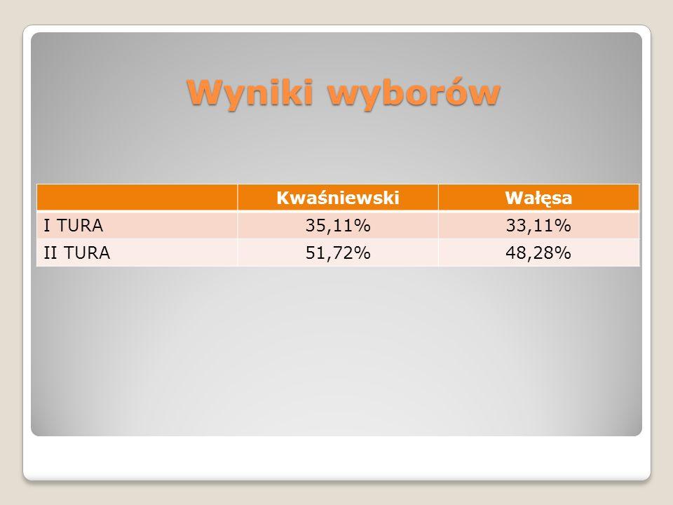 Wyniki wyborów Kwaśniewski Wałęsa I TURA 35,11% 33,11% II TURA 51,72%