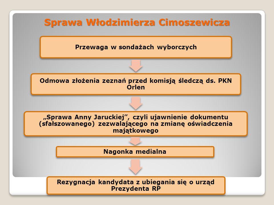 Sprawa Włodzimierza Cimoszewicza