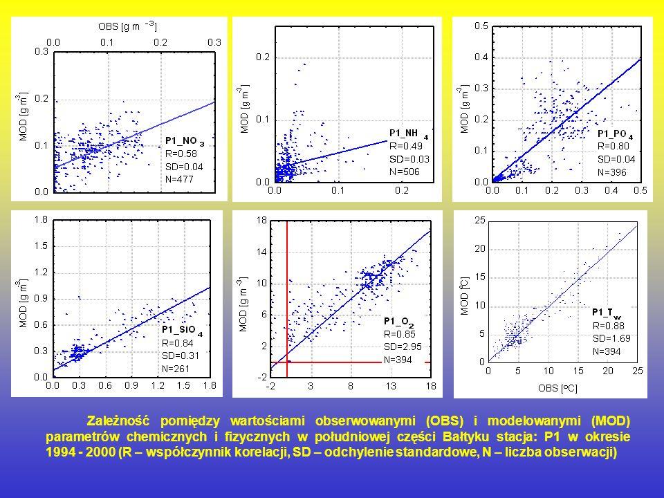 Zależność pomiędzy wartościami obserwowanymi (OBS) i modelowanymi (MOD) parametrów chemicznych i fizycznych w południowej części Bałtyku stacja: P1 w okresie 1994 ‑ 2000 (R – współczynnik korelacji, SD – odchylenie standardowe, N – liczba obserwacji)
