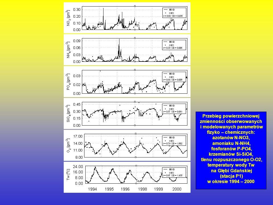 Przebieg powierzchniowej zmienności obserwowanych i modelowanych parametrów fizyko – chemicznych: azotanów N-NO3, amoniaku N-NH4, fosforanów P-PO4, krzemianów Si-SiO4, tlenu rozpuszczonego O-O2, temperatury wody Tw na Głębi Gdańskiej (stacja P1) w okresie 1994 – 2000