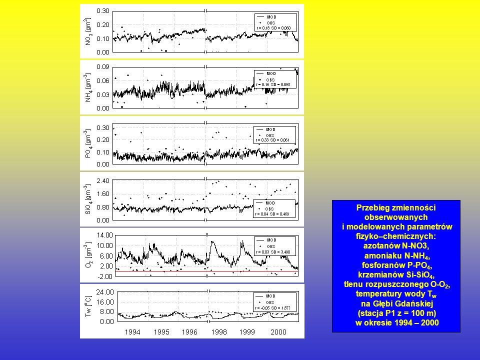 Przebieg zmienności obserwowanych i modelowanych parametrów fizyko–chemicznych: azotanów N-NO3, amoniaku N-NH4, fosforanów P-PO4, krzemianów Si-SiO4, tlenu rozpuszczonego O-O2, temperatury wody Tw na Głębi Gdańskiej (stacja P1 z = 100 m) w okresie 1994 – 2000