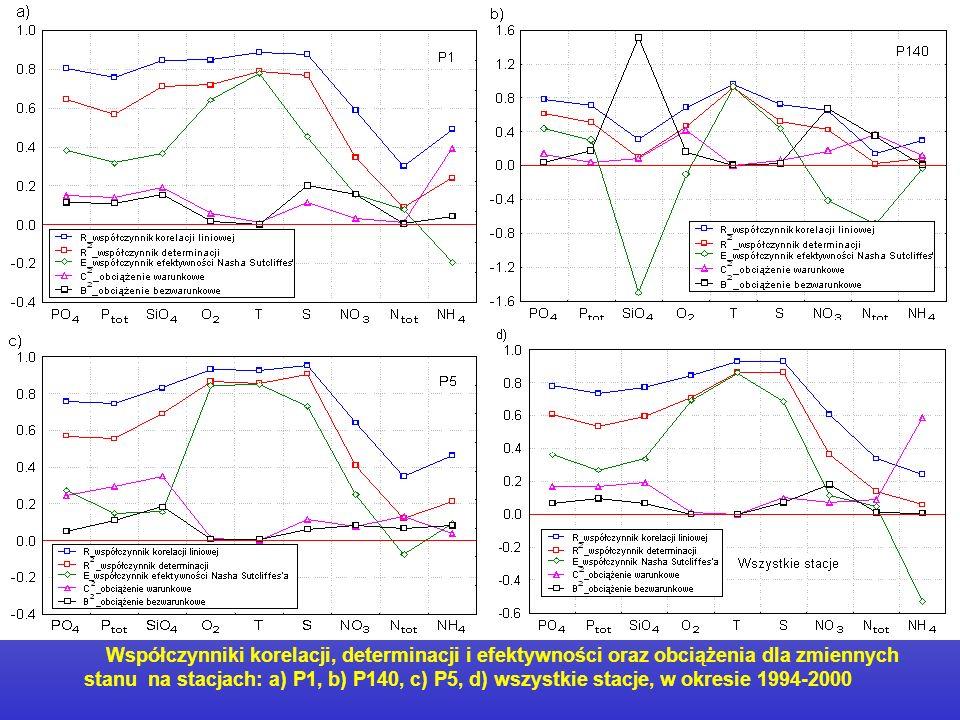 Współczynniki korelacji, determinacji i efektywności oraz obciążenia dla zmiennych stanu na stacjach: a) P1, b) P140, c) P5, d) wszystkie stacje, w okresie 1994-2000