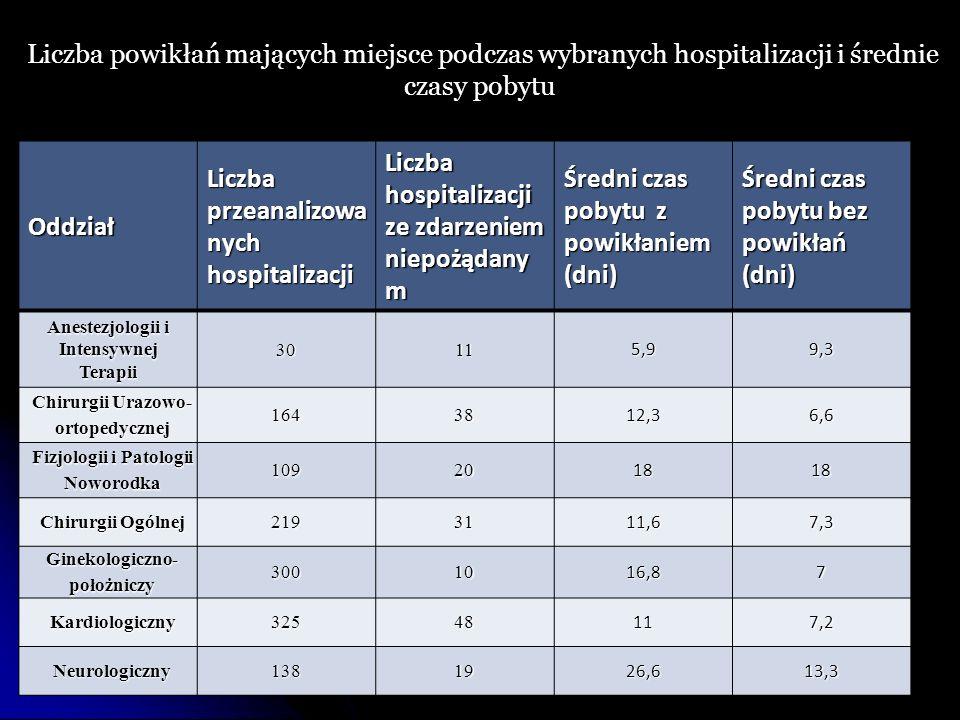 Liczba przeanalizowanych hospitalizacji