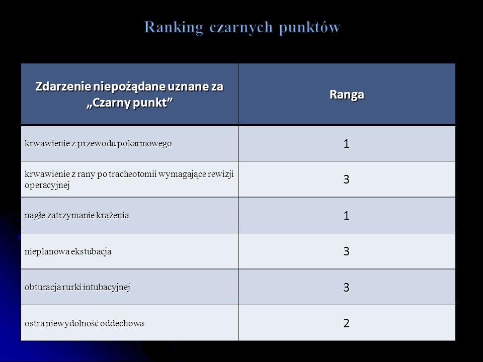 Ranking czarnych punktów
