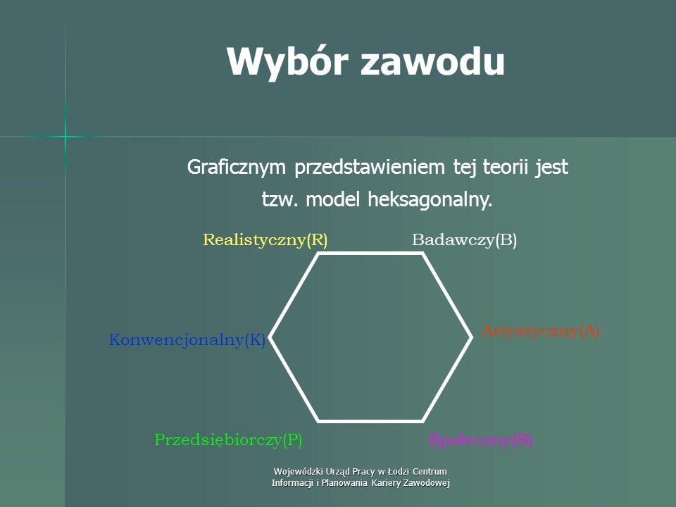 Graficznym przedstawieniem tej teorii jest tzw. model heksagonalny.