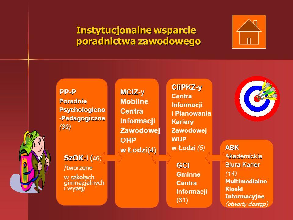 Instytucjonalne wsparcie poradnictwa zawodowego