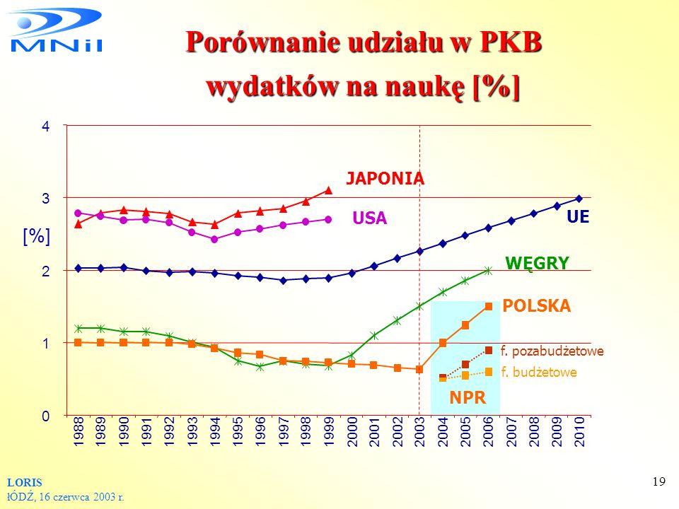 Porównanie udziału w PKB