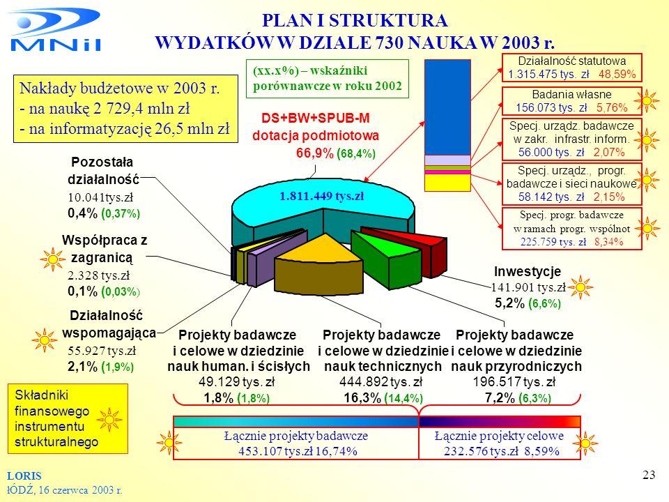 WYDATKÓW W DZIALE 730 NAUKA W 2003 r.