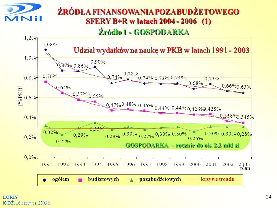 ŹRÓDŁA FINANSOWANIA POZABUDŻETOWEGO SFERY B+R w latach 2004 - 2006 (1)