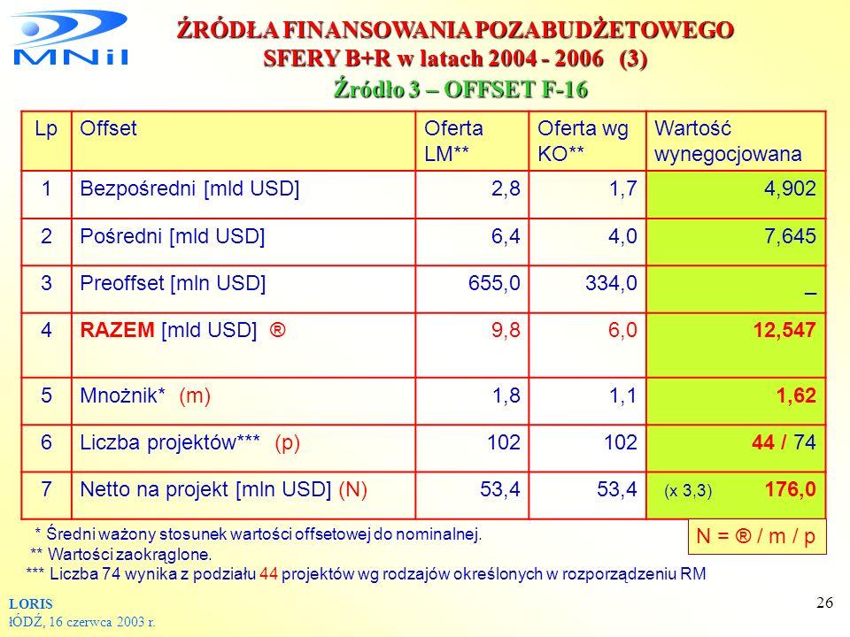 ŹRÓDŁA FINANSOWANIA POZABUDŻETOWEGO SFERY B+R w latach 2004 - 2006 (3)