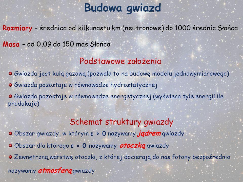 Schemat struktury gwiazdy