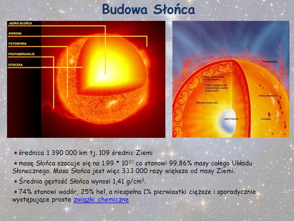Budowa Słońca średnica 1 390 000 km tj. 109 średnic Ziemi