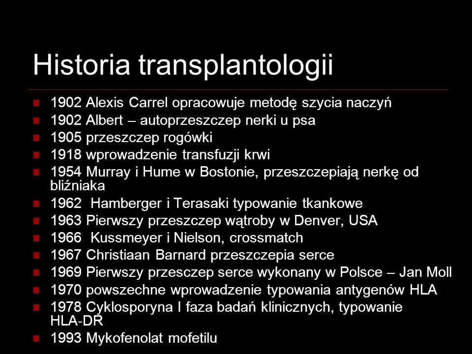 Historia transplantologii
