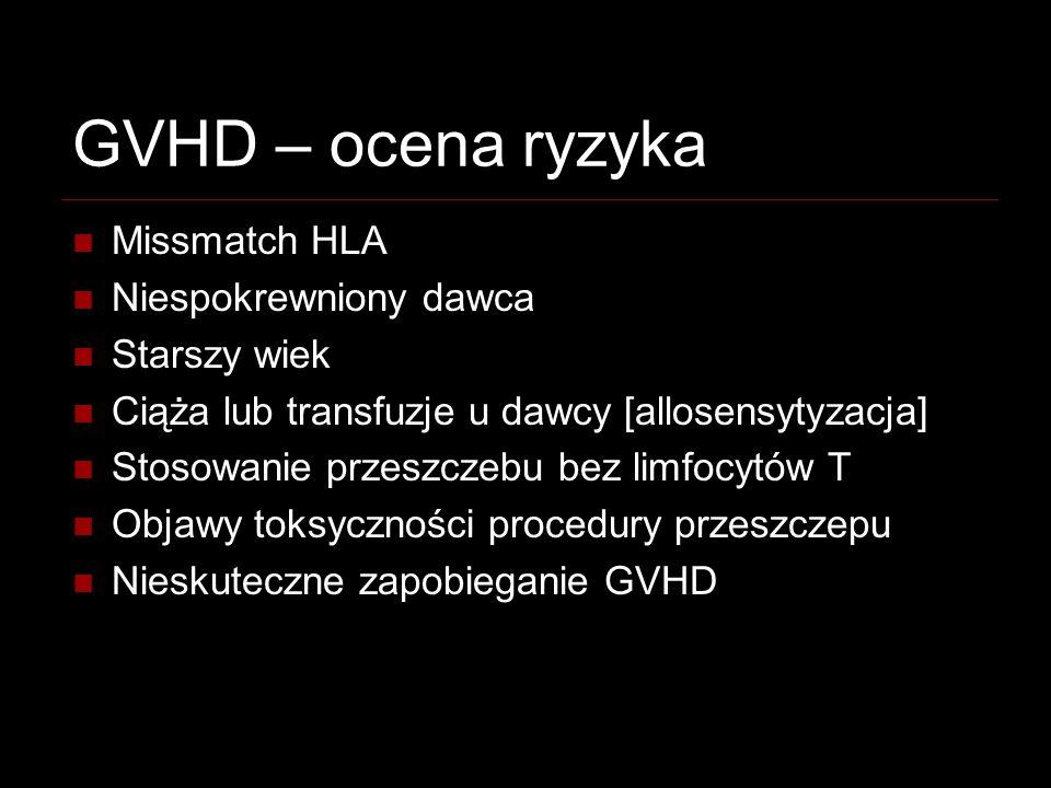 GVHD – ocena ryzyka Missmatch HLA Niespokrewniony dawca Starszy wiek