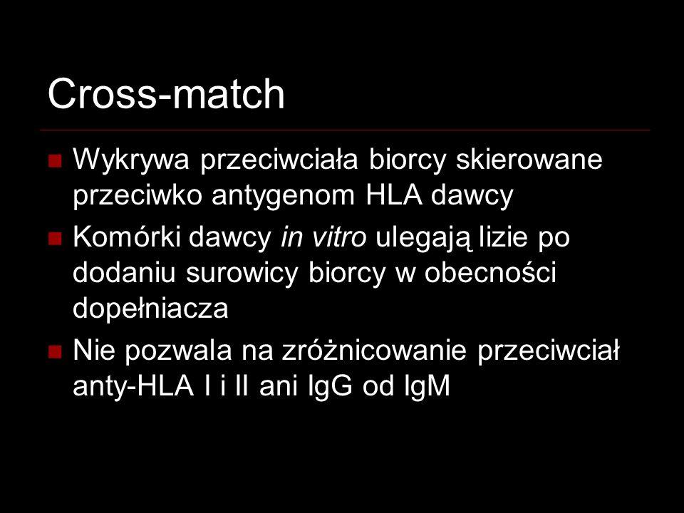 Cross-match Wykrywa przeciwciała biorcy skierowane przeciwko antygenom HLA dawcy.