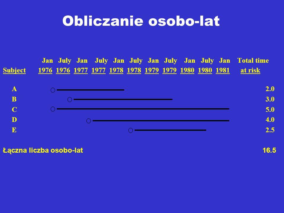 Obliczanie osobo-lat Jan July Jan July Jan July Jan July Jan July Jan Total time.