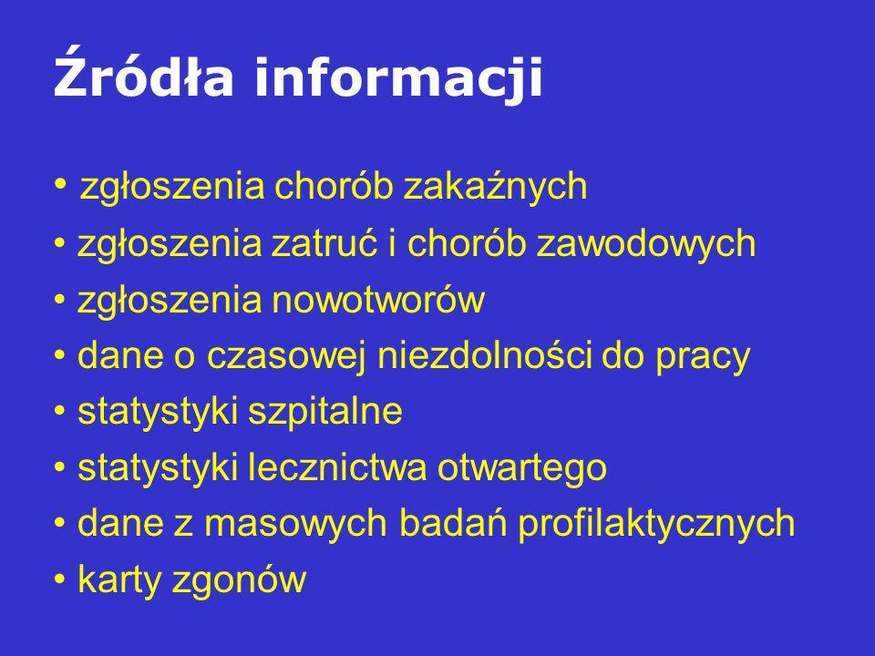 Źródła informacji zgłoszenia chorób zakaźnych