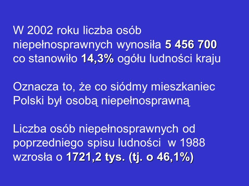 W 2002 roku liczba osób niepełnosprawnych wynosiła 5 456 700 co stanowiło 14,3% ogółu ludności kraju