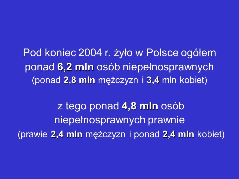 Pod koniec 2004 r. żyło w Polsce ogółem ponad 6,2 mln osób niepełnosprawnych (ponad 2,8 mln mężczyzn i 3,4 mln kobiet)