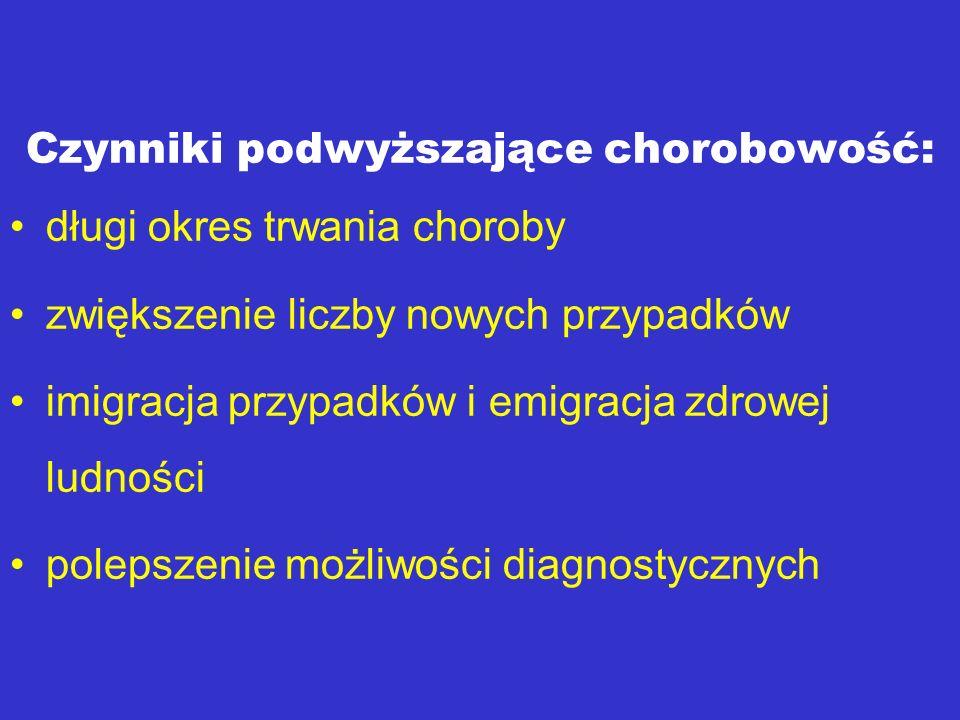 Czynniki podwyższające chorobowość: