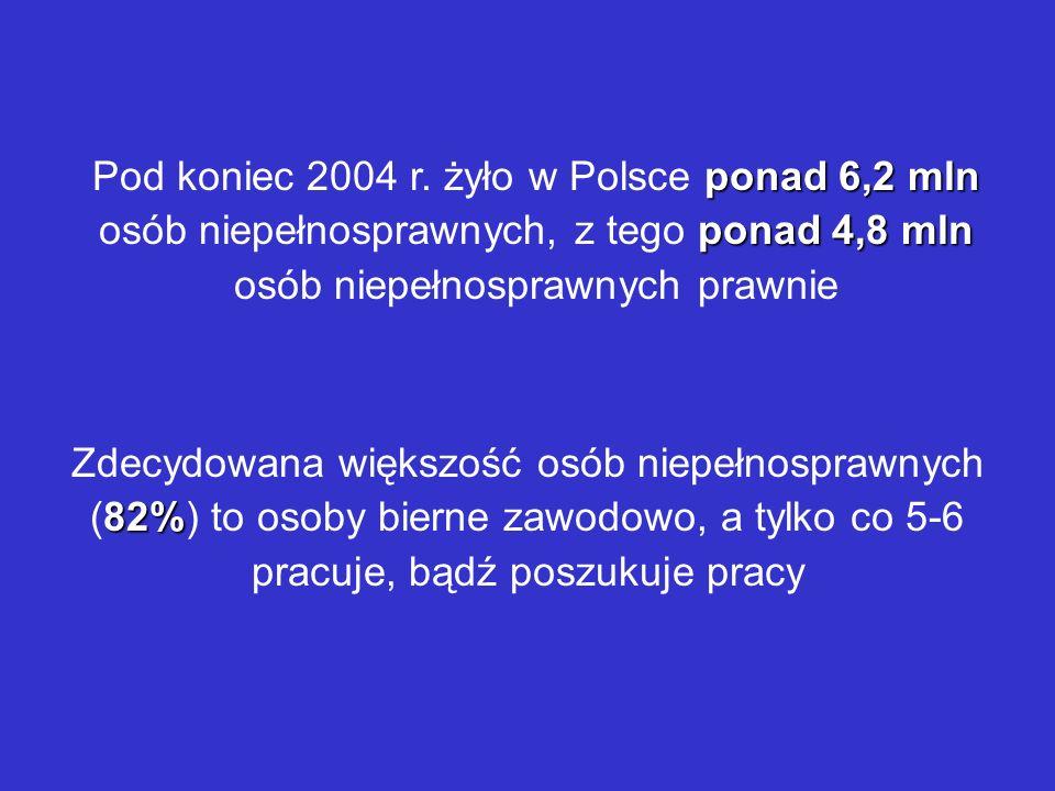 Pod koniec 2004 r. żyło w Polsce ponad 6,2 mln osób niepełnosprawnych, z tego ponad 4,8 mln osób niepełnosprawnych prawnie