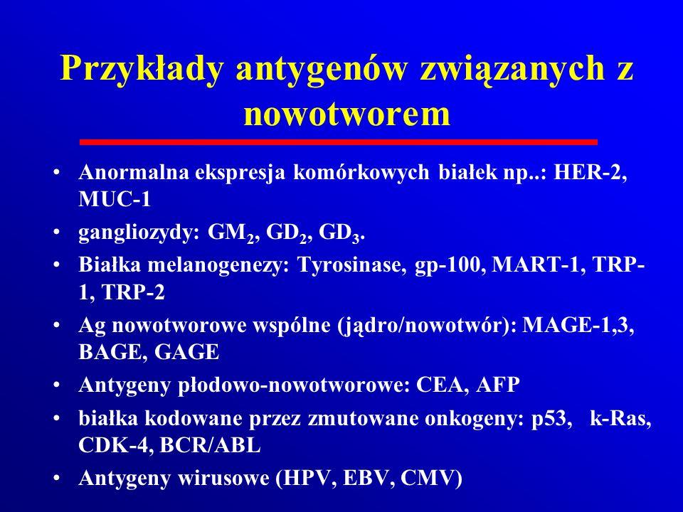 Przykłady antygenów związanych z nowotworem
